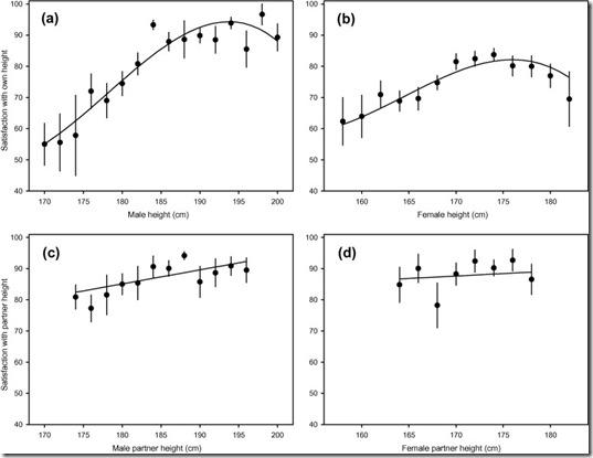 ההעדפות השונות לגובה בן הזוג אצל גברים ונשים